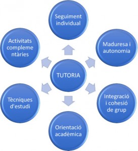 tutoria ESO